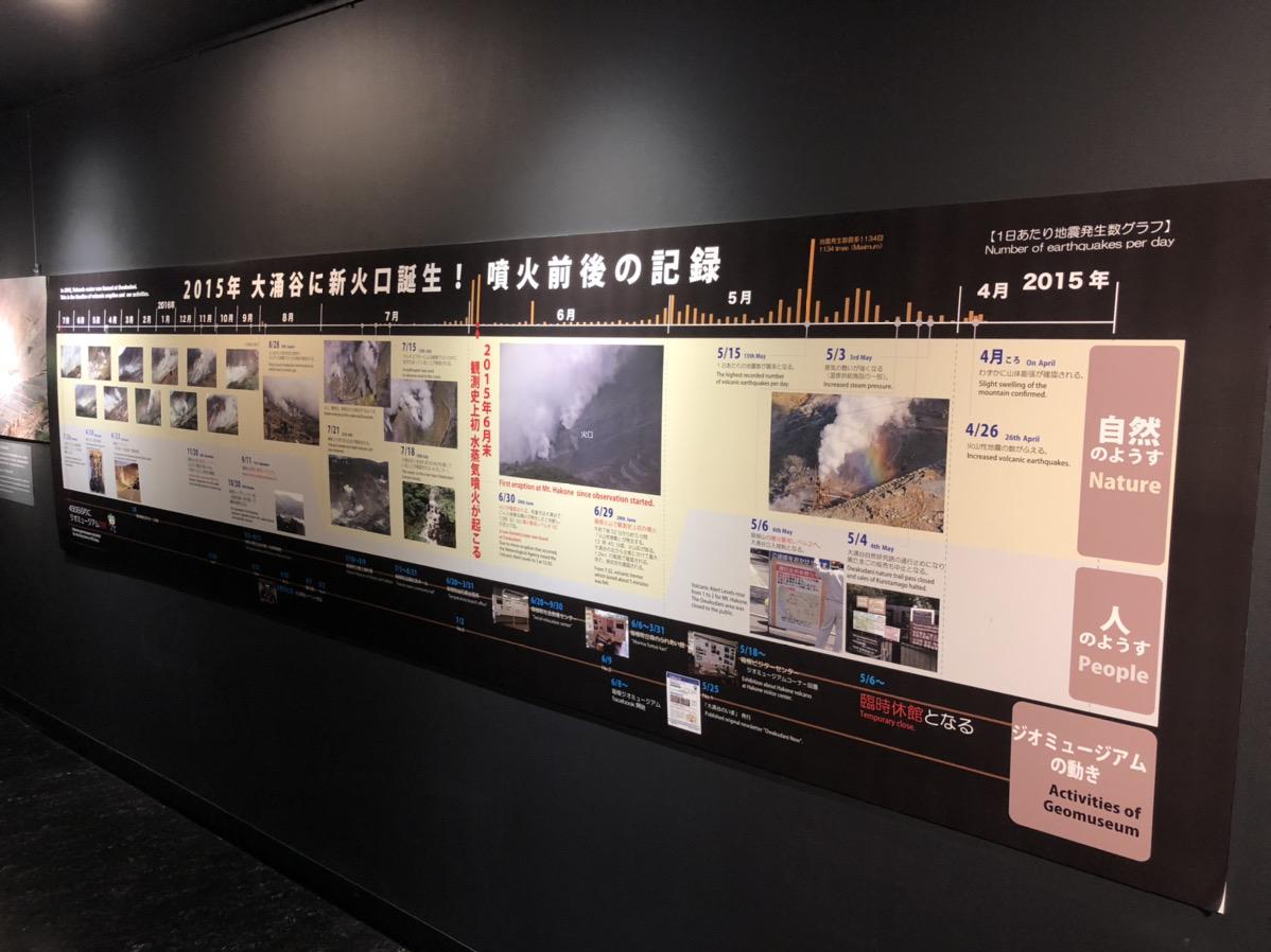 2015年 大涌谷に新火口誕生!噴火前後の記録
